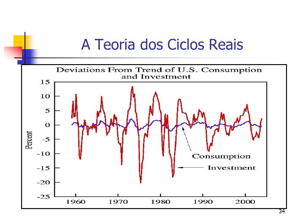 A Teoria dos Ciclos Reais