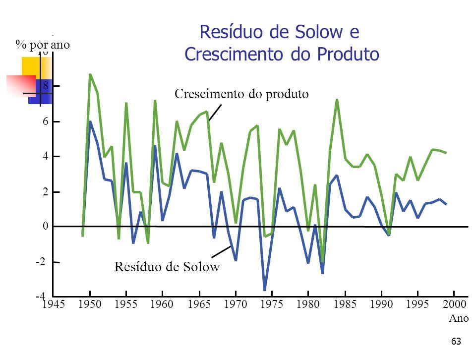 Resíduo de Solow e Crescimento do Produto