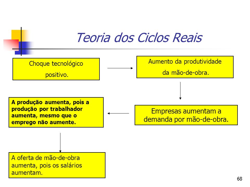 Teoria dos Ciclos Reais