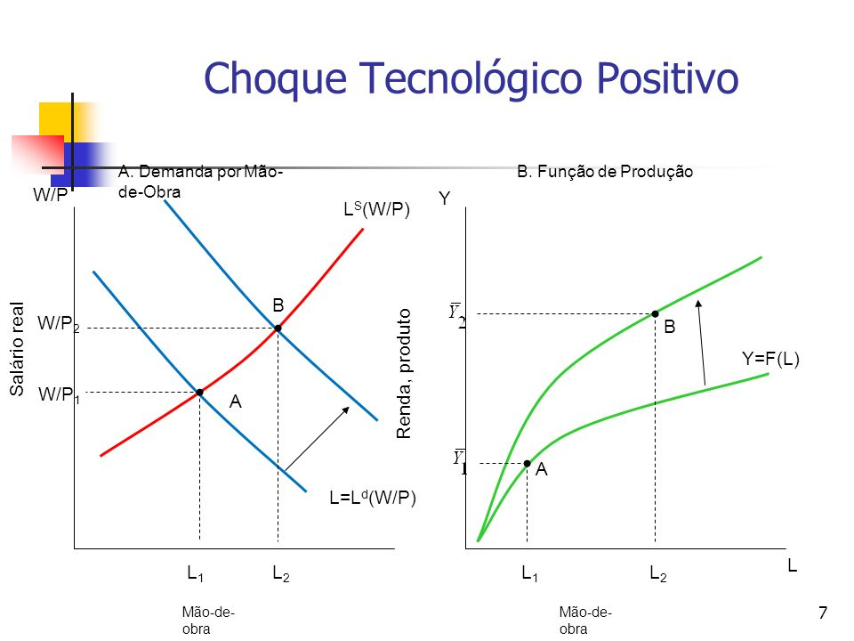 Choque Tecnológico Positivo