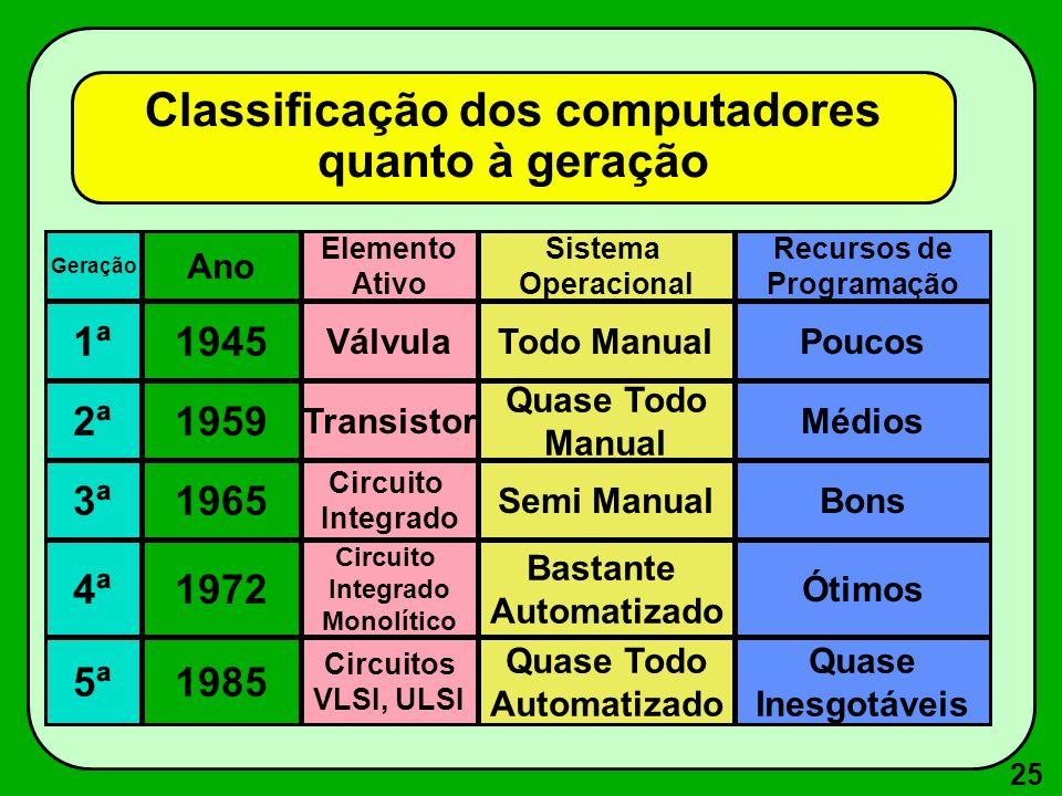 Classificação dos computadores quanto à geração