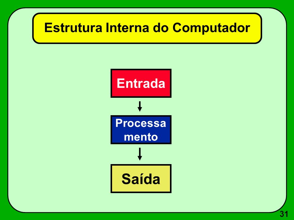 Estrutura Interna do Computador