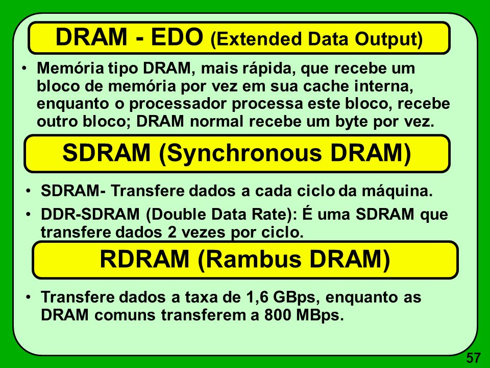 DRAM - EDO (Extended Data Output)