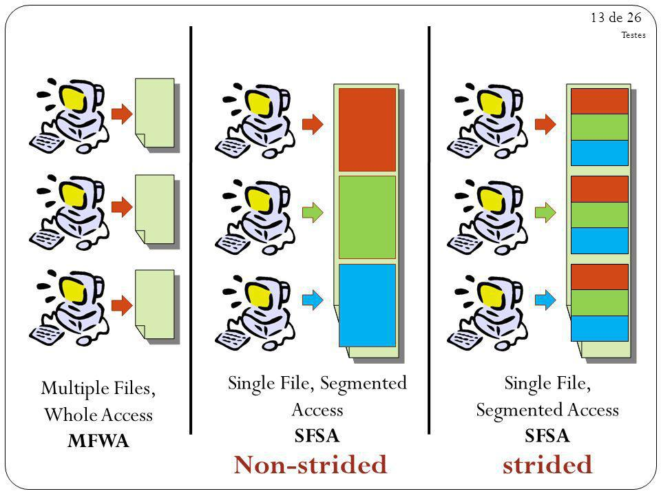 Non-strided strided Single File, Segmented Access SFSA Single File,