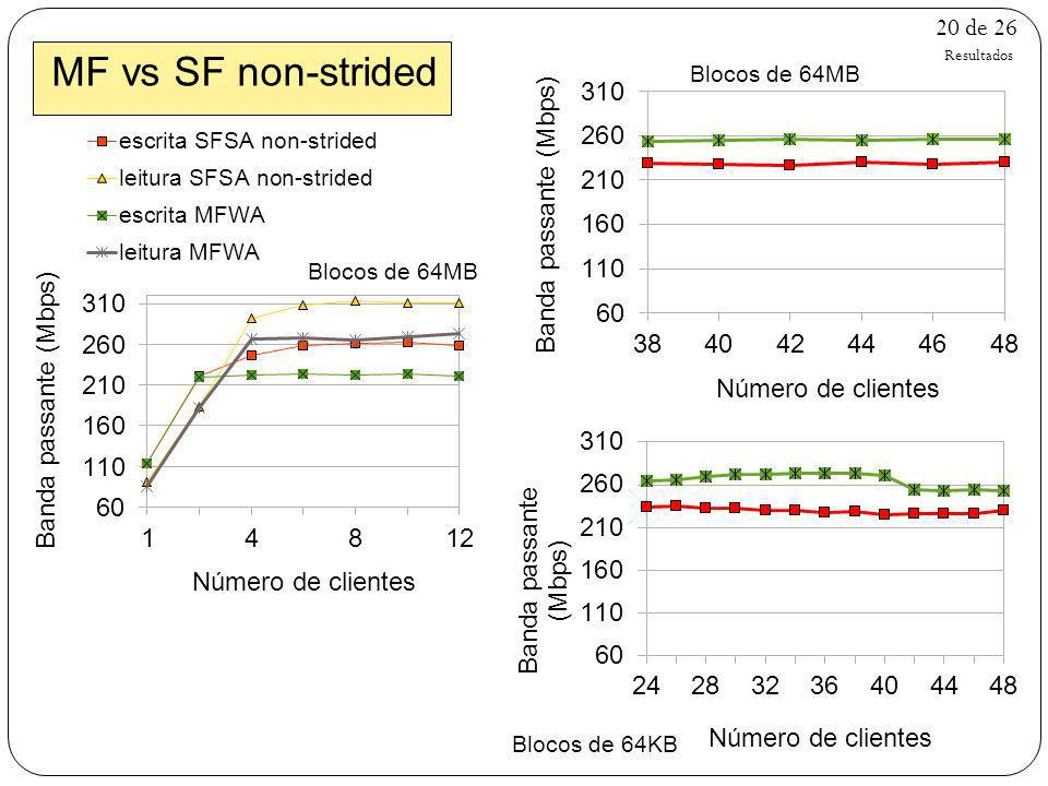 MF vs SF non-strided Resultados