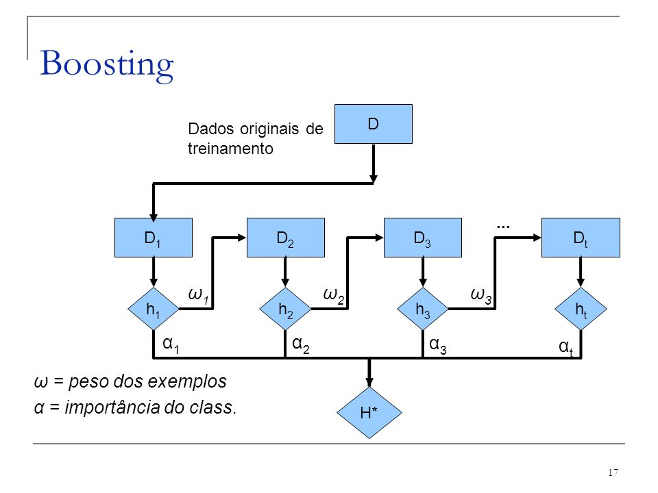 Boosting ω1 ω2 ω3 α1 α2 α3 αt ω = peso dos exemplos