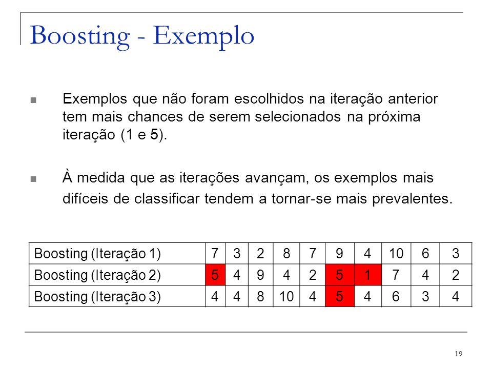 Boosting - ExemploExemplos que não foram escolhidos na iteração anterior tem mais chances de serem selecionados na próxima iteração (1 e 5).