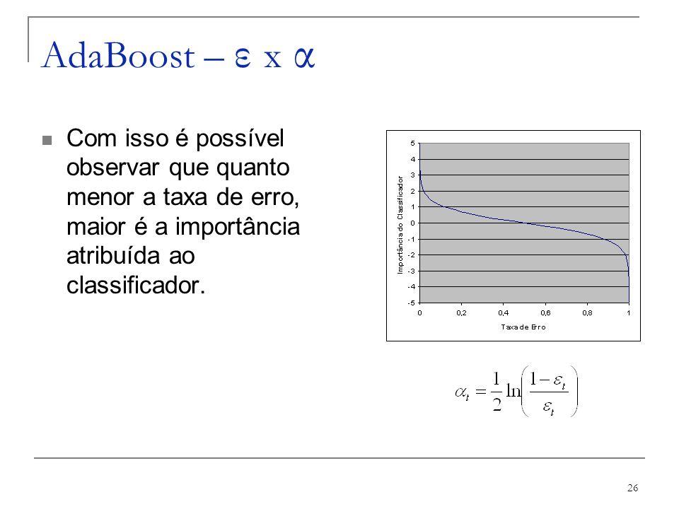 AdaBoost – ε x α Com isso é possível observar que quanto menor a taxa de erro, maior é a importância atribuída ao classificador.