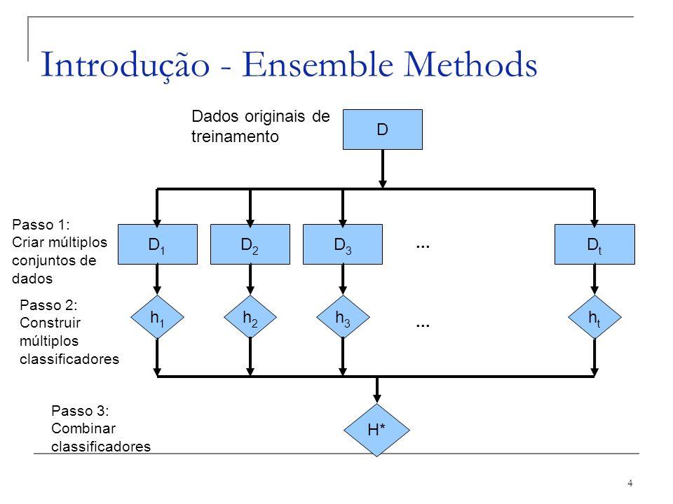 Introdução - Ensemble Methods