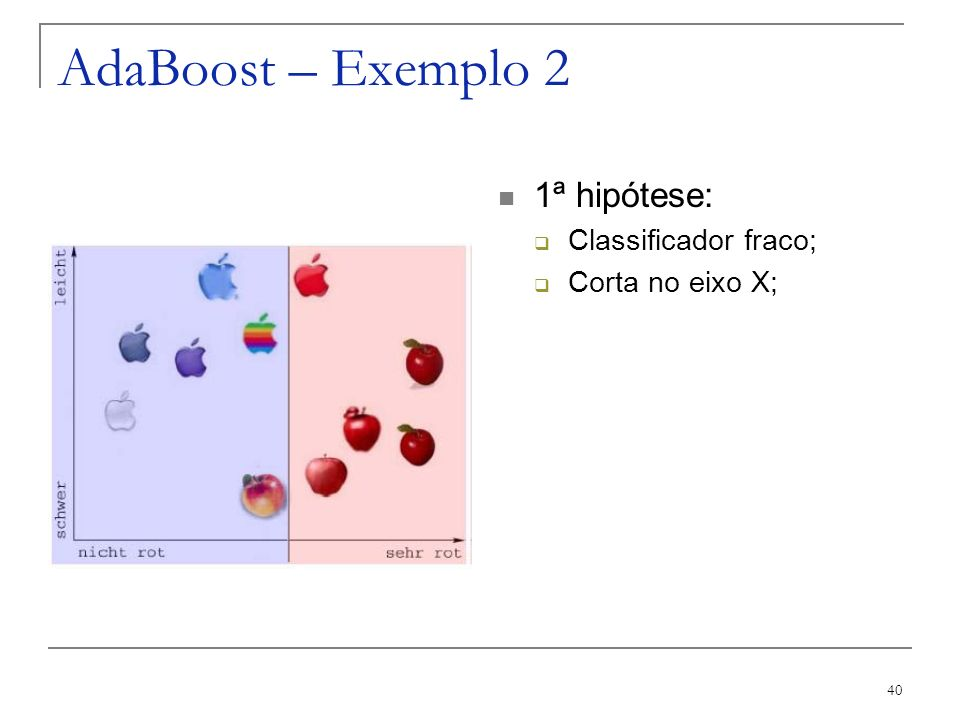 AdaBoost – Exemplo 2 1ª hipótese: Classificador fraco;