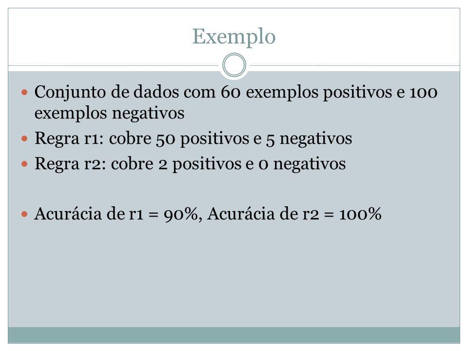 Exemplo Conjunto de dados com 60 exemplos positivos e 100 exemplos negativos. Regra r1: cobre 50 positivos e 5 negativos.