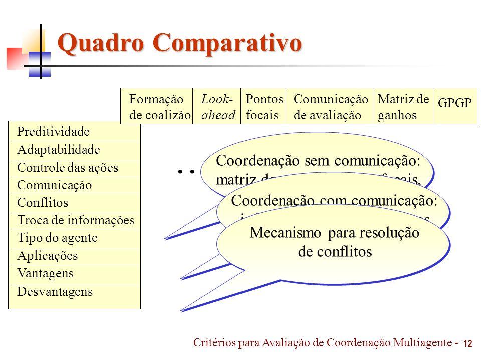 Quadro Comparativo . . . . . . . . . Coordenação sem comunicação: