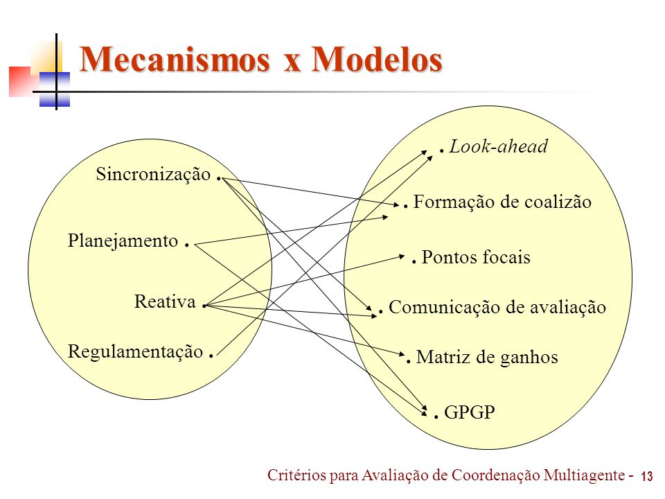 Mecanismos x Modelos . Look-ahead . Formação de coalizão