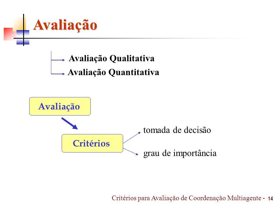 Avaliação Qualitativa Avaliação Quantitativa