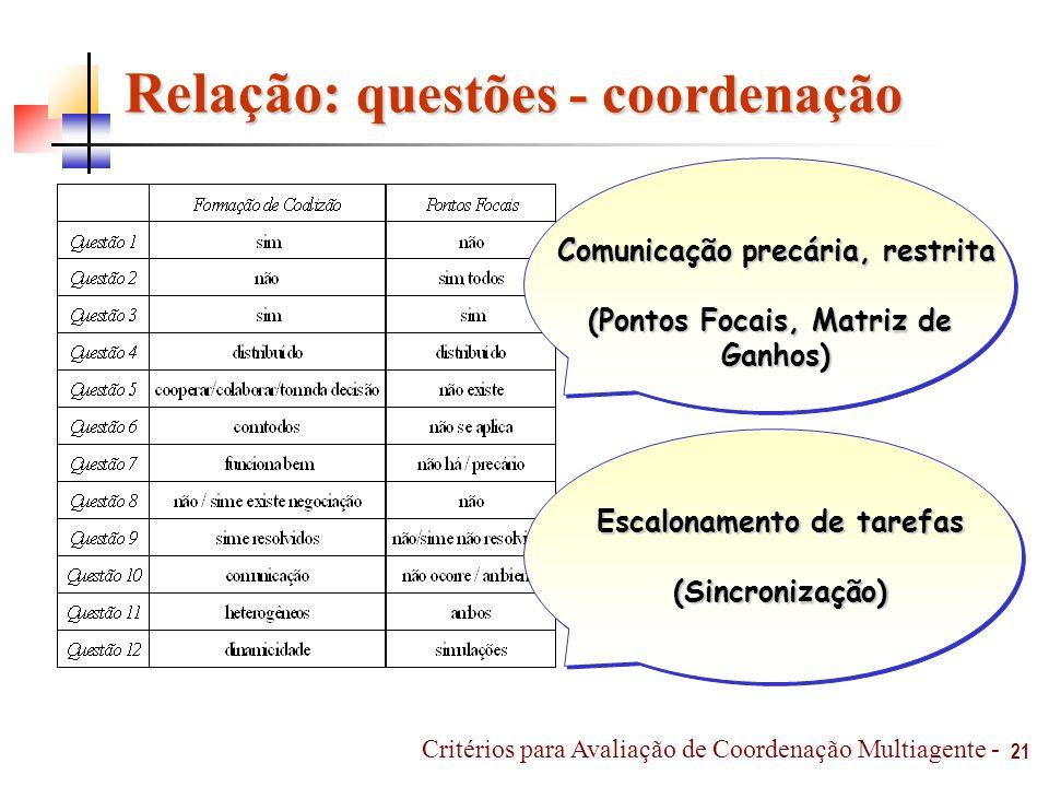 Relação: questões - coordenação