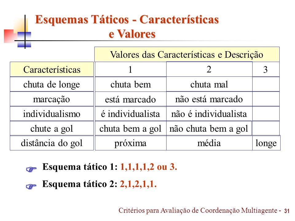 Valores das Características e Descrição