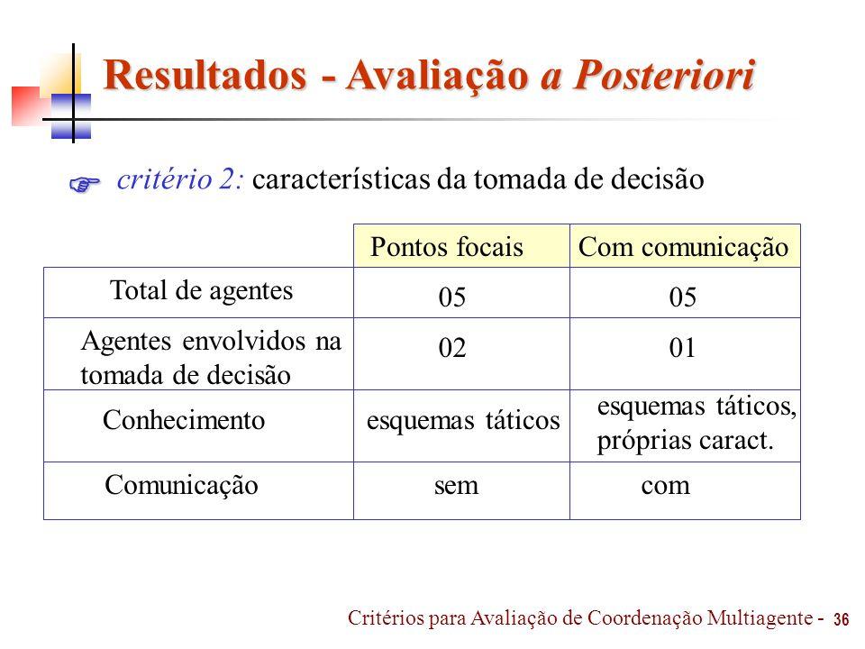 Resultados - Avaliação a Posteriori