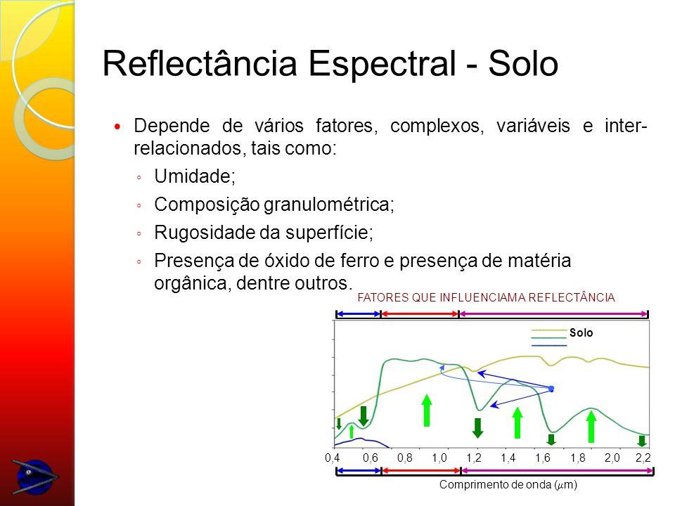 Reflectância Espectral - Solo