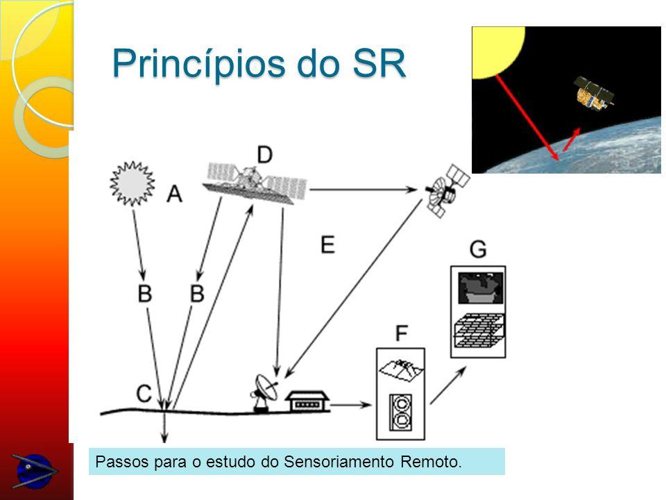 Princípios do SR Passos para o estudo do Sensoriamento Remoto.
