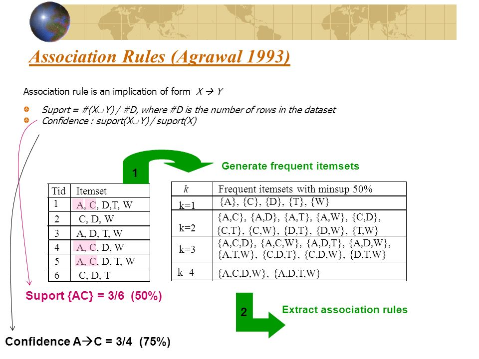 Association Rules (Agrawal 1993)
