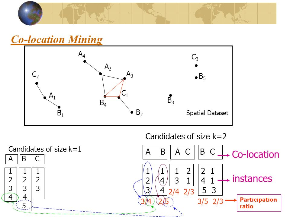 Co-location Mining Co-location instances Candidates of size k=2