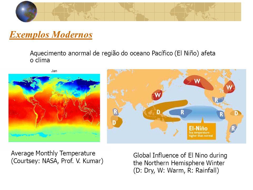 Exemplos Modernos Aquecimento anormal de região do oceano Pacífico (El Niño) afeta o clima. Average Monthly Temperature.