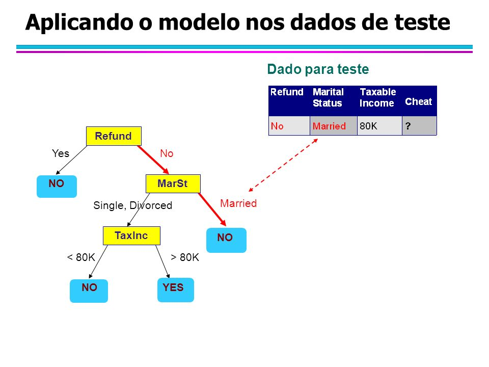 Aplicando o modelo nos dados de teste