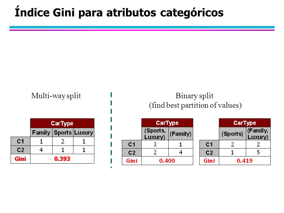 Índice Gini para atributos categóricos