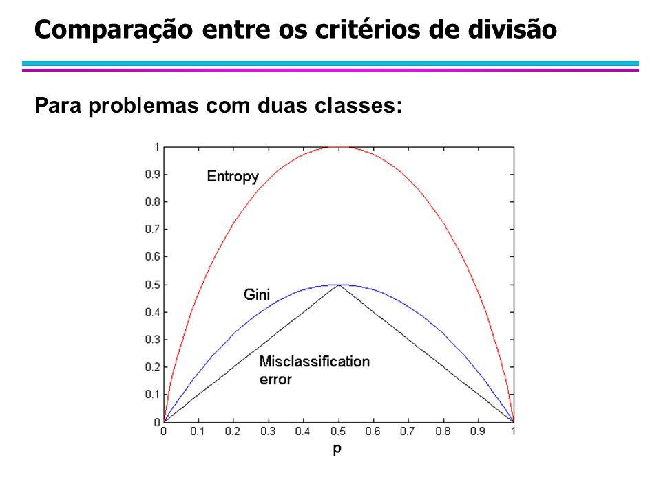 Comparação entre os critérios de divisão