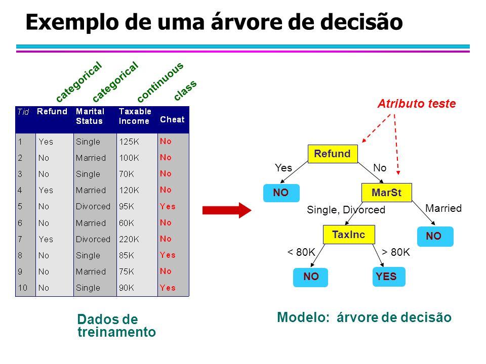 Exemplo de uma árvore de decisão