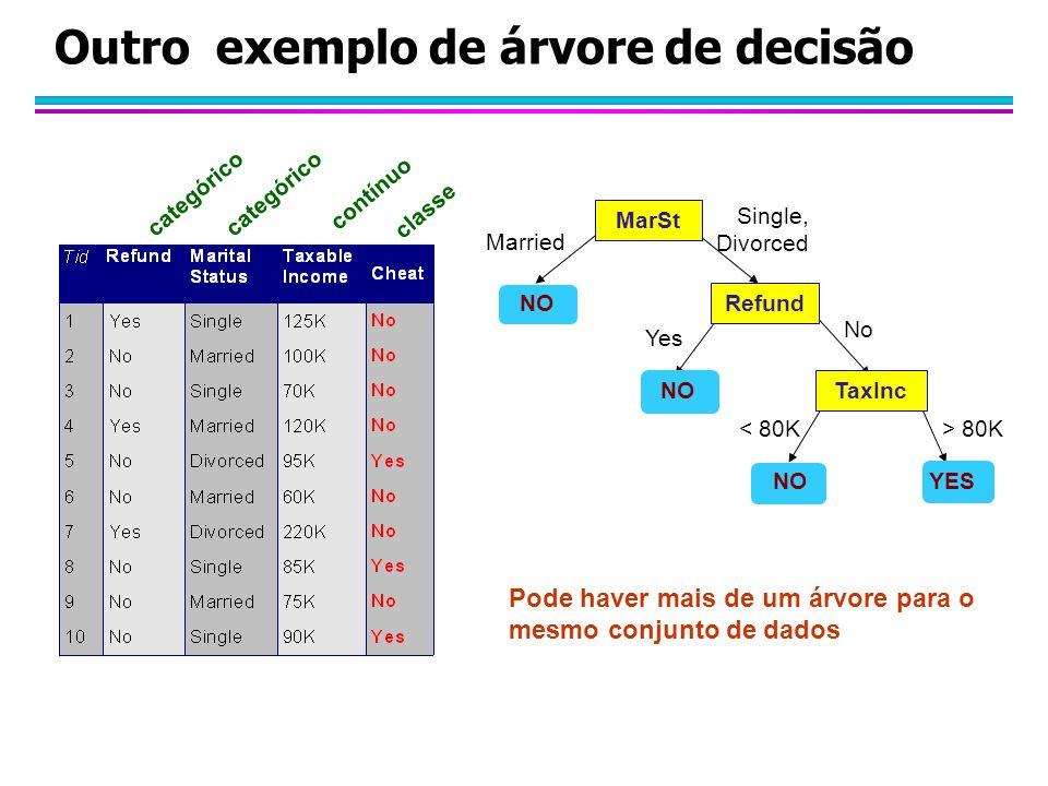 Outro exemplo de árvore de decisão