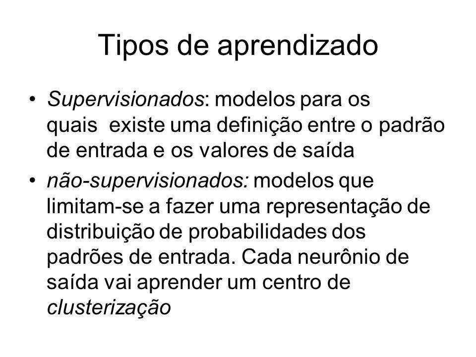Tipos de aprendizado Supervisionados: modelos para os quais existe uma definição entre o padrão de entrada e os valores de saída.
