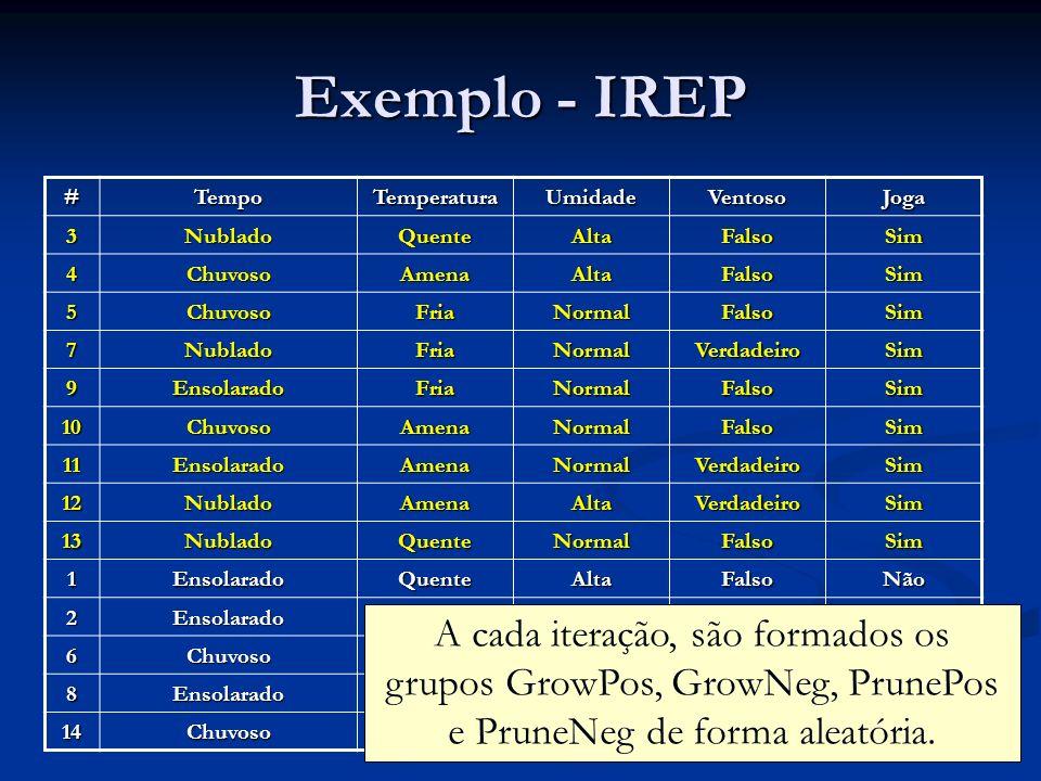 Exemplo - IREP # Tempo. Temperatura. Umidade. Ventoso. Joga. 3. Nublado. Quente. Alta. Falso.
