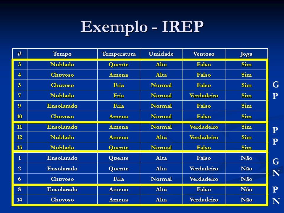 Exemplo - IREP GP PP GN PN # Tempo Temperatura Umidade Ventoso Joga 3