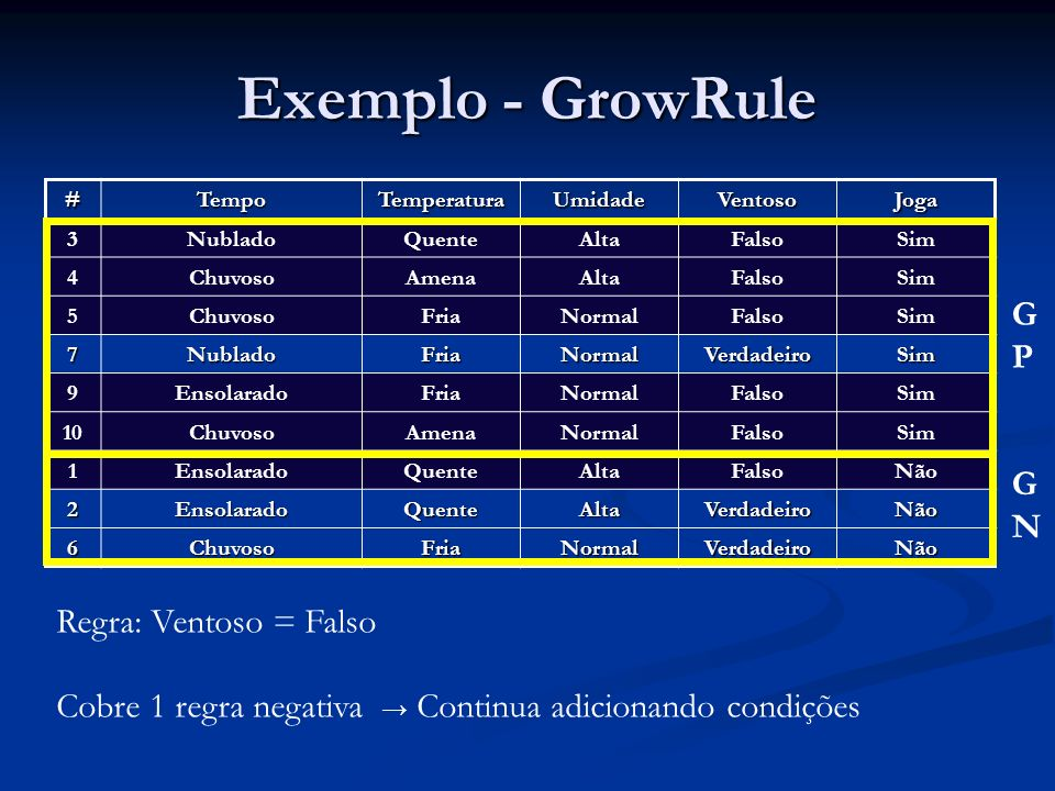 Exemplo - GrowRule GP GN Regra: Ventoso = Falso