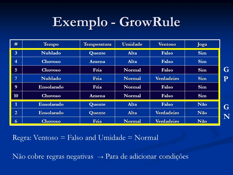 Exemplo - GrowRule GP GN Regra: Ventoso = Falso and Umidade = Normal
