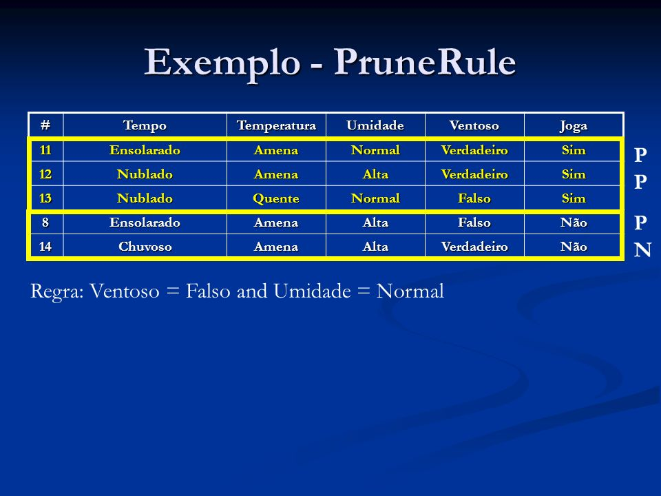 Exemplo - PruneRule PP PN Regra: Ventoso = Falso and Umidade = Normal