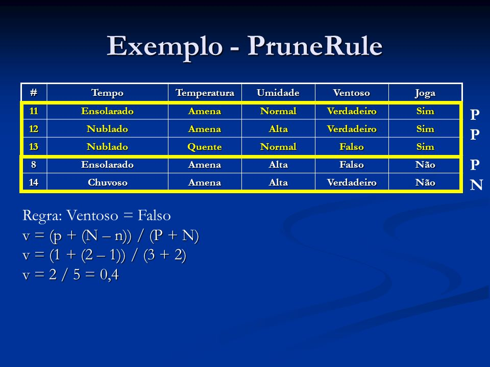Exemplo - PruneRule PP PN Regra: Ventoso = Falso