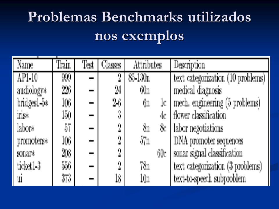 Problemas Benchmarks utilizados nos exemplos