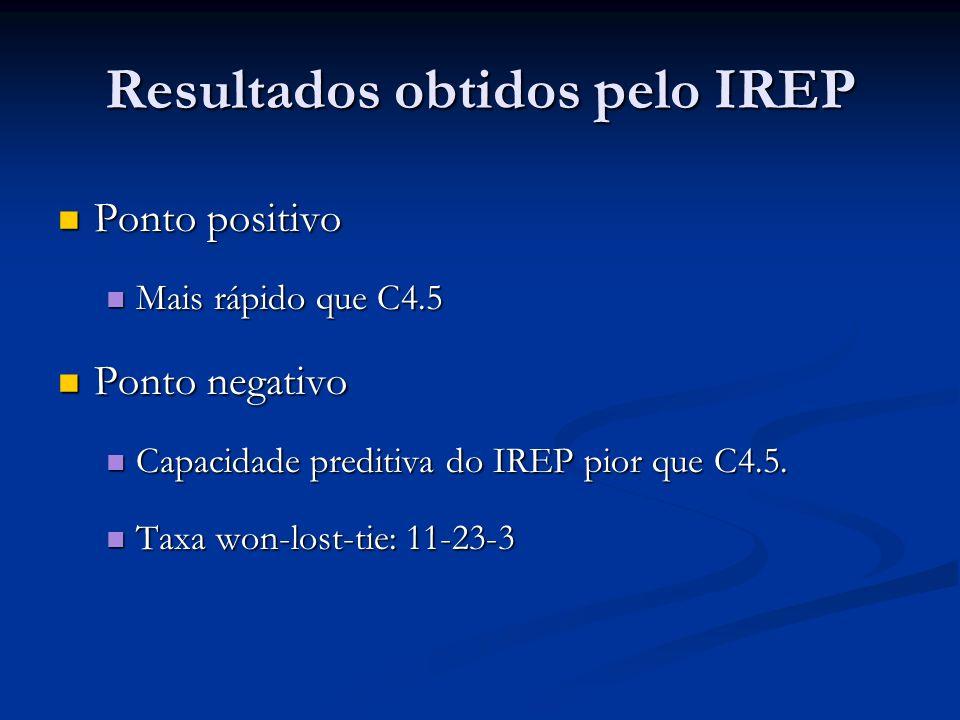 Resultados obtidos pelo IREP