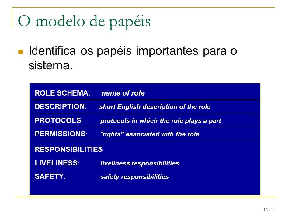 O modelo de papéis Identifica os papéis importantes para o sistema.