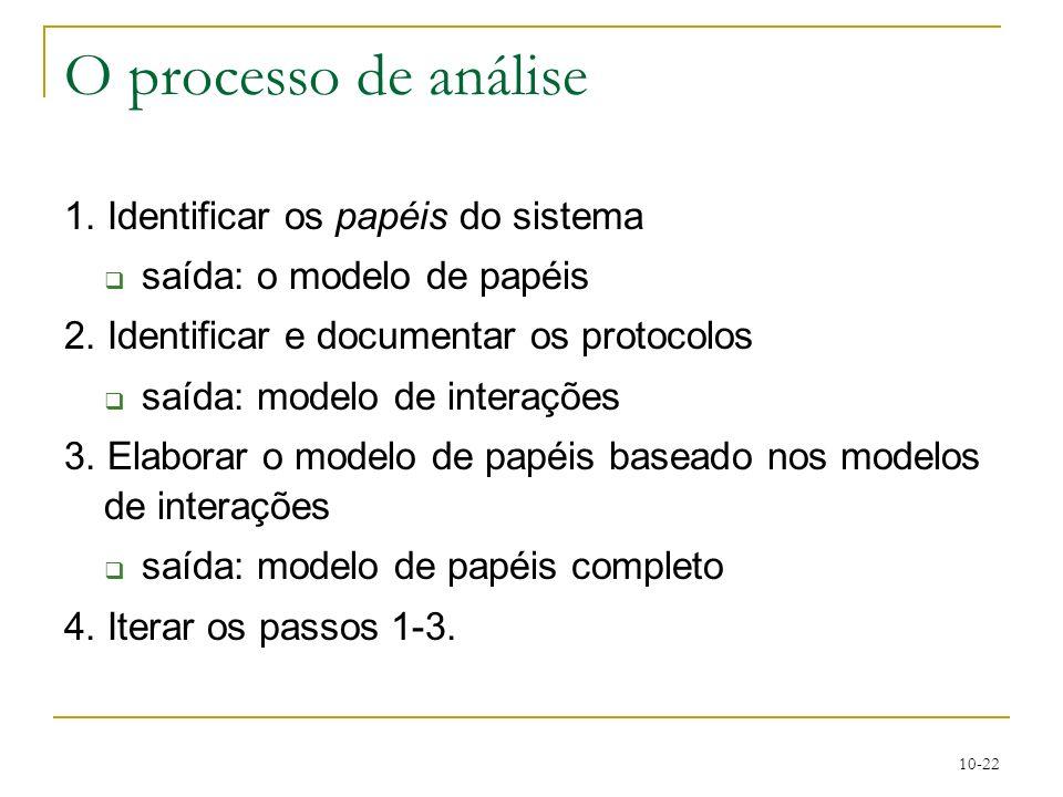 O processo de análise 1. Identificar os papéis do sistema
