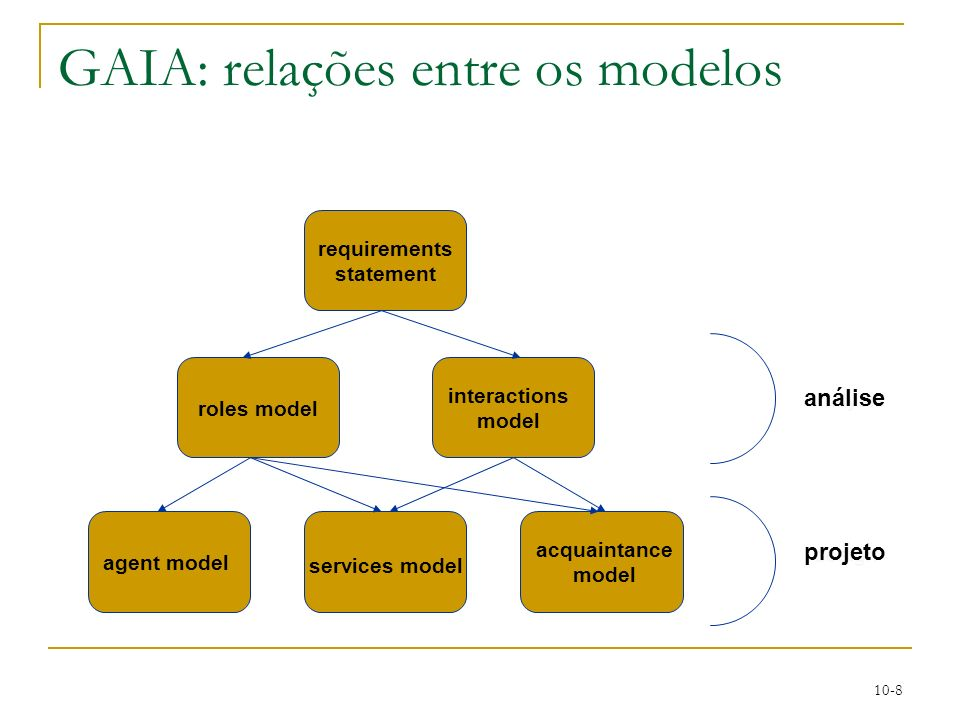 GAIA: relações entre os modelos
