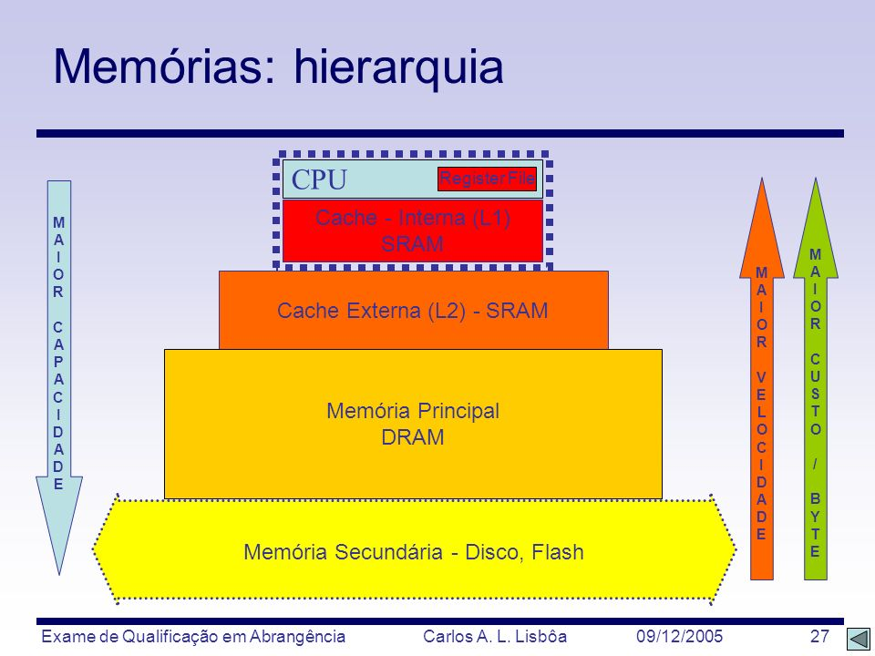 Memórias: hierarquia CPU Cache - Interna (L1) SRAM