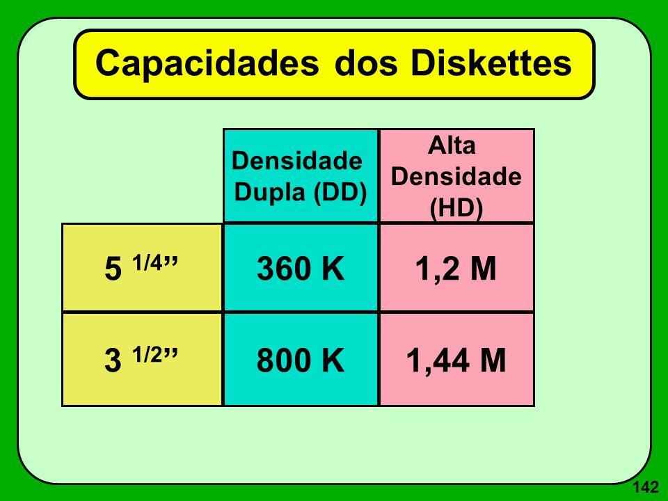 Representação dos Dados no Computador