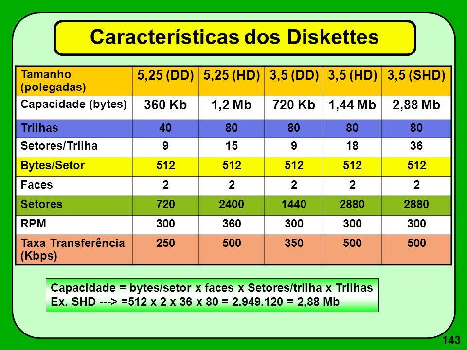Sistemas de Numeração Decimal (Base 10) Binário (Base 2)