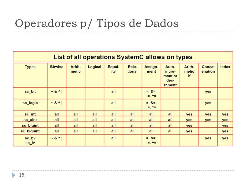 Operadores p/ Tipos de Dados