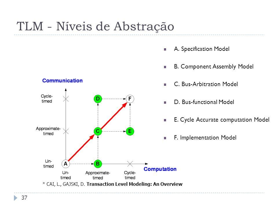 TLM - Níveis de Abstração
