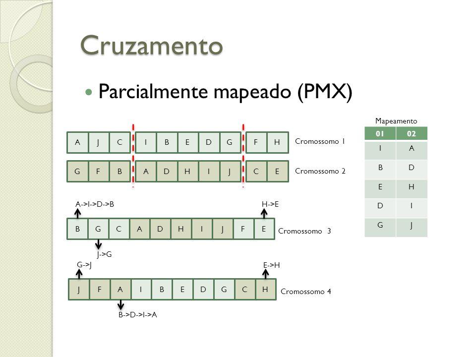 Cruzamento Parcialmente mapeado (PMX) Mapeamento A J C I B E D G F H
