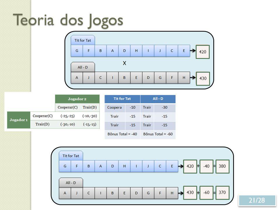 Teoria dos Jogos 420 430 420 -40 380 430 -60 370 21/28